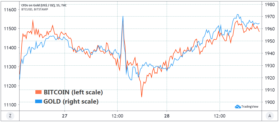 BTC/USD, Gold price action