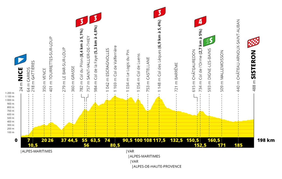 Tour de France stage 3 - Live coverage