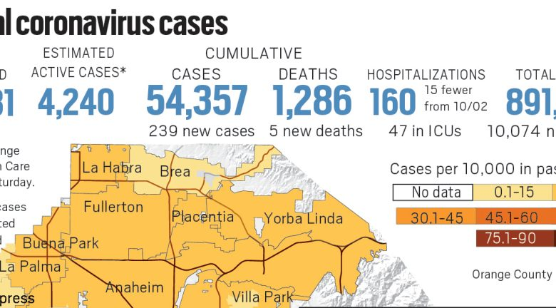Orange County reported 239 new cases and 5 new deaths as of Oct. 3 - Orange County registration