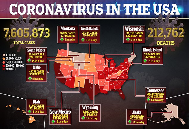 More than 847,000 viral illnesses and at least 16,419 deaths have been reported in California.  There are now more than 7.6 million confirmed corona virus cases and at least 212,762 deaths in the United States (pictured)