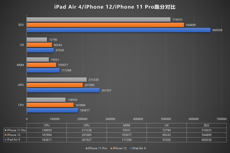 The iPhone 12 loses the iPod Air 4 over the Anto and lags behind the iPhone 11 in terms of graphics