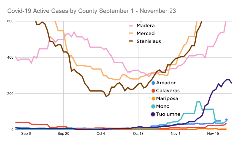 22 new COVID-19 cases in Tuolumne, test efficiency will increase rapidly