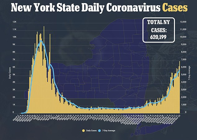 Across New York State on Thursday, based on 200,000 trials, the overall infection rate was 3.1 percent, Long Island 3.3 percent, and New York City 2.5 percent.