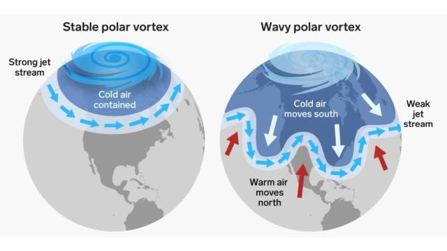 Difference between a tight jet stream and a sinuous jet, with a greater risk of cold waves.  This image was tweeted by the UNFCCC, to which climatologist Tim Woollings responded.