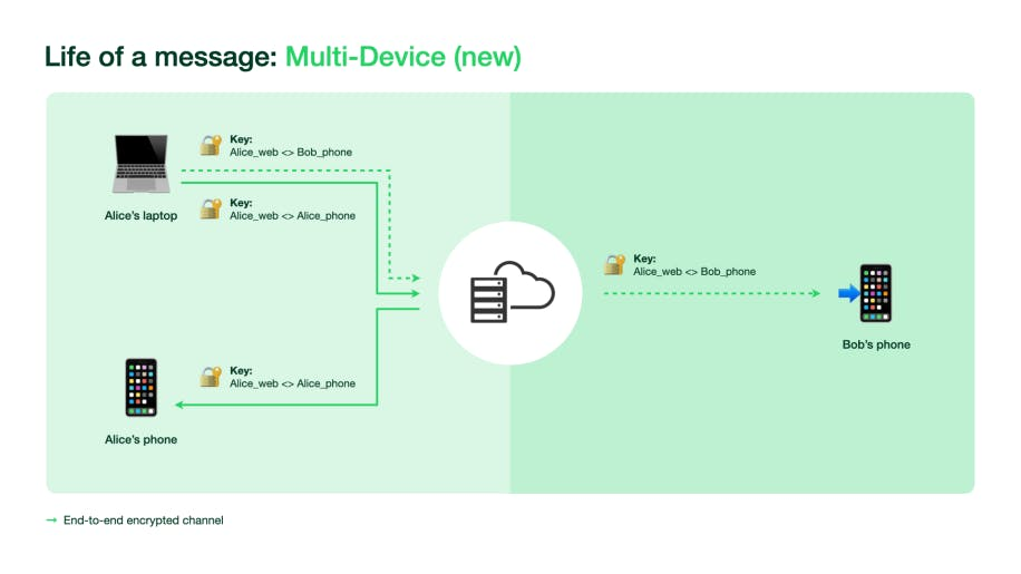 WhatsApp now on up to 5 devices at the same time, this is how it works