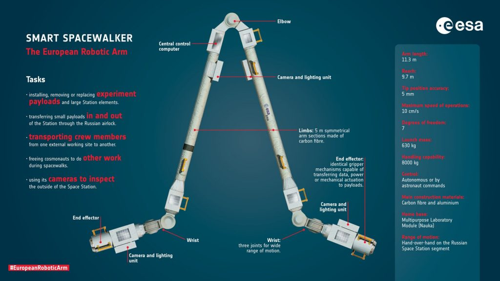 Dutch robotic arm arrives at ISS space station