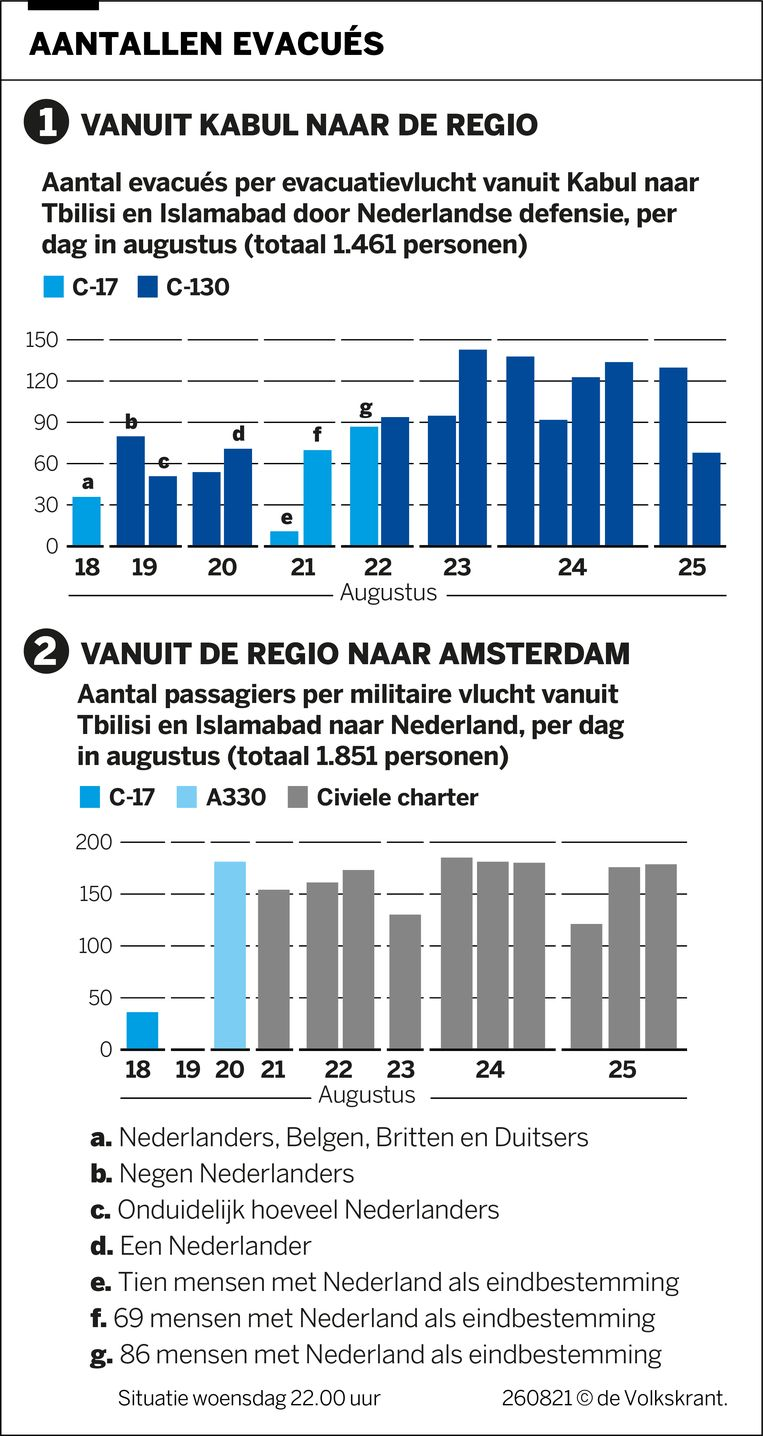 null Provided by Volkskrant