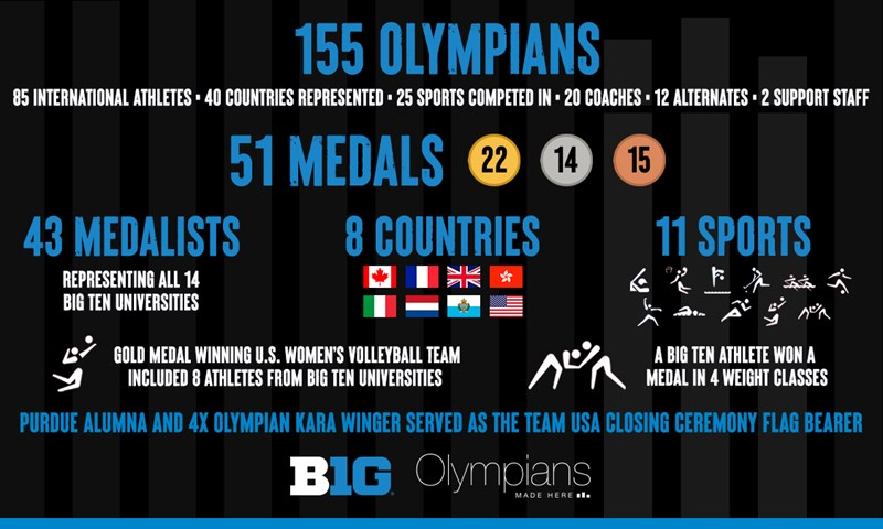 The Big Ten celebrates the historic efforts of the Tokyo 2020 Olympics